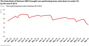 The State Bank of Vietnam (SBV) brought non-performing loans ratio down to under 3% by the end of 2015