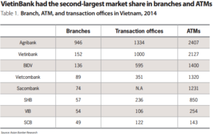 Branch, ARM, and transaction offices in Vietnam, 2014