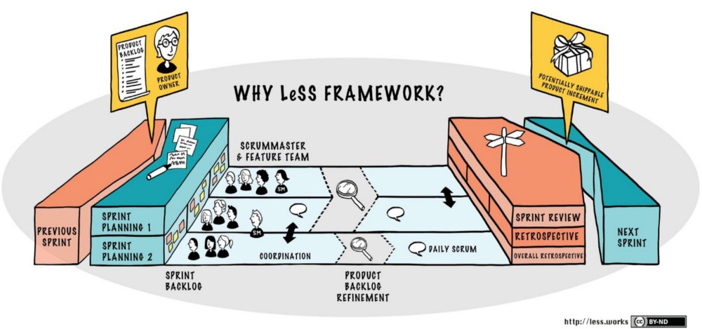 LeSS (Large Scale Scrum)