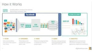 How Facebook is Using Big Data