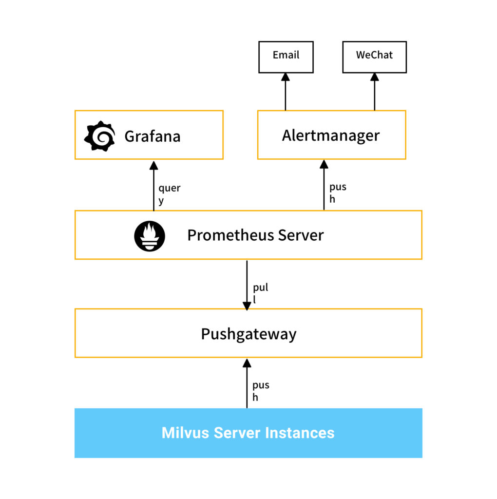 How to Scale Out Milvus