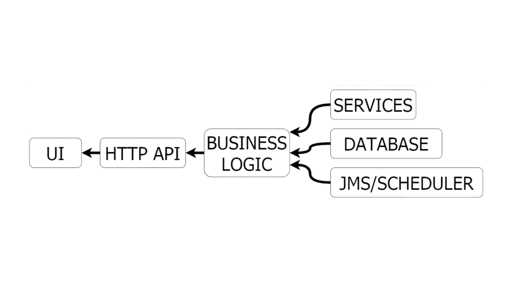 Java EE application structure