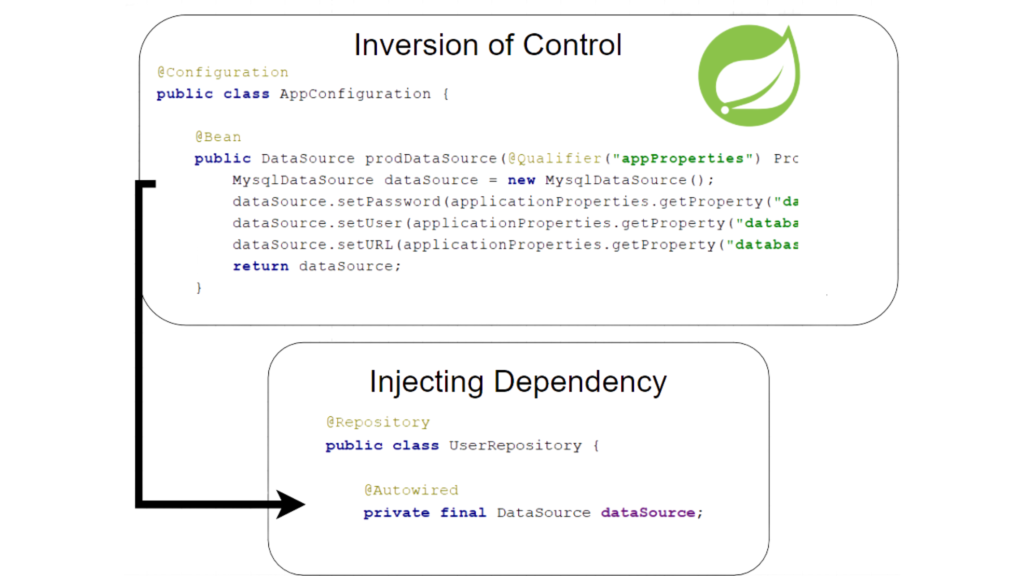 Spring Framework: Dependency Injection and Inversion of Control