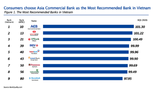 The most recommended bank in VietNam