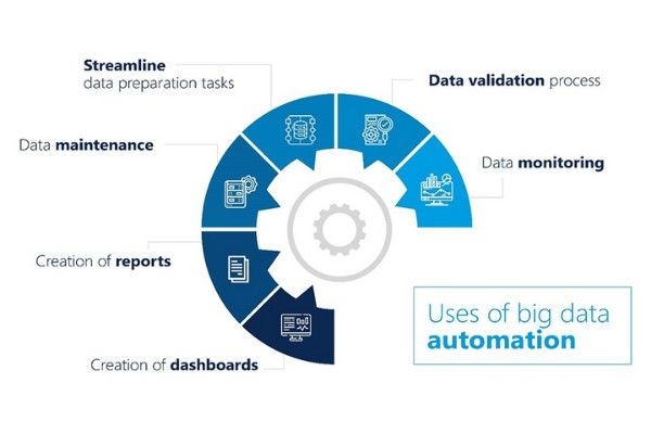 Big data automation: The 'when' and 'how' for an organization