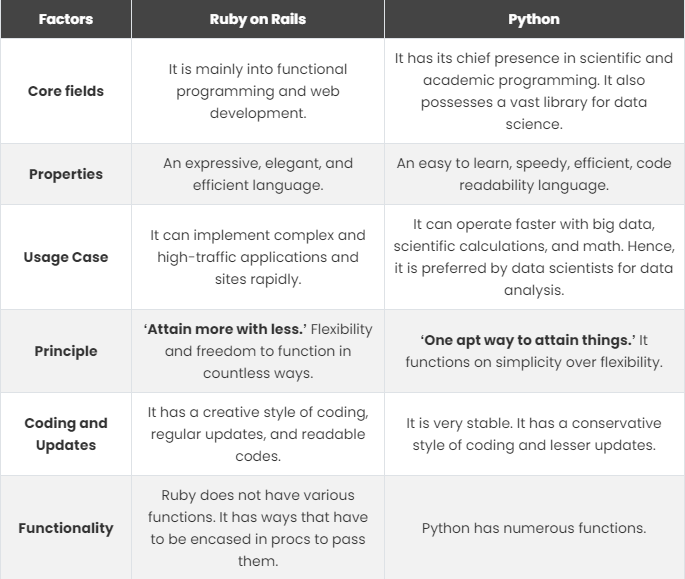Ruby on Rails vs Python: Main Differences